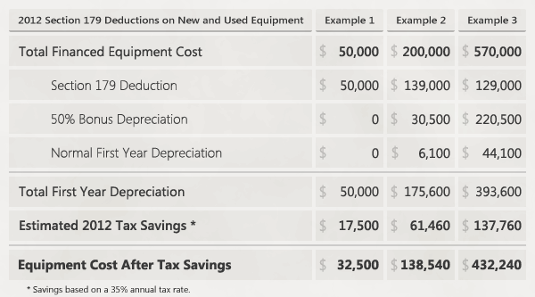 Table of example 2012 Section 179 Deductions on new and used Financed Equipment Purchases