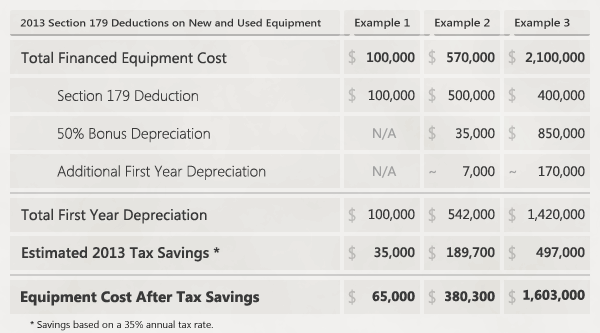 Table of example 2013 Section 179 Deductions on new and used Financed Equipment Purchases