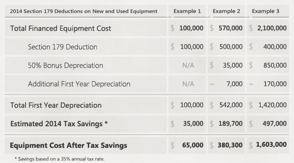 Table of example 2014 Section 179 Deductions on new and used Financed Equipment Purchases